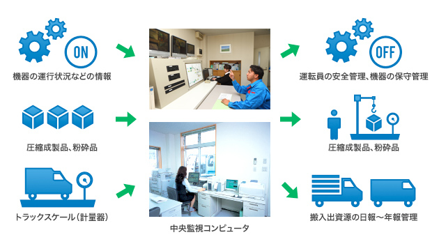 資源リサイクルプラントコントロールシステム